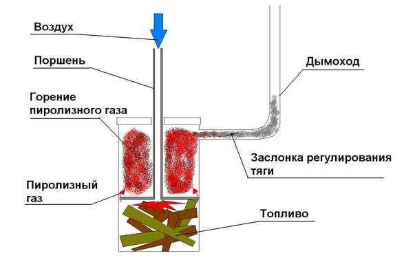 В верхней части корпуса вырезаем отверстие под дымоотводную трубу