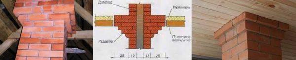 Проход трубы через потолок и кровлю