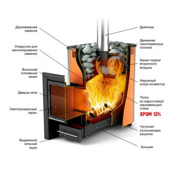 """Печь """"Вулкан"""" для бани. Схематическое изображение основных конструктивных решений"""
