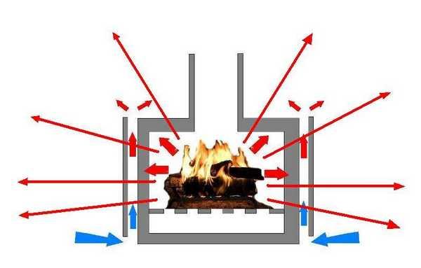 Любая металлическая печь - источник опасности