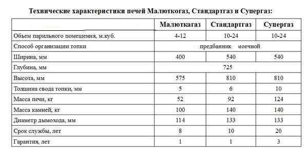 """Технические характеристики газовых банных печей """"Жара"""""""