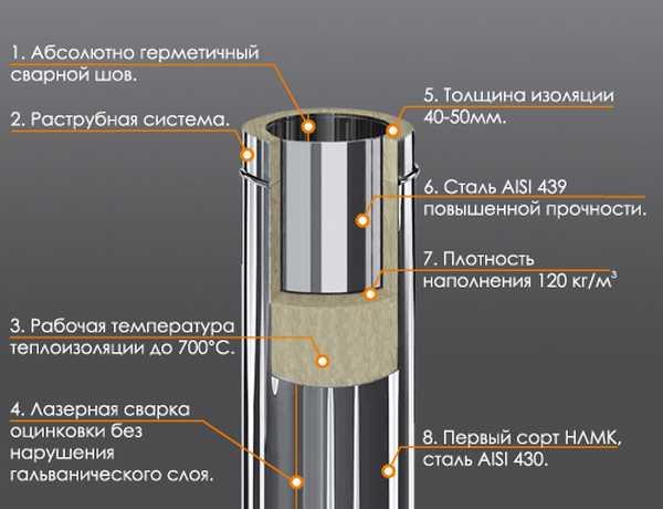 Соединение труб дымохода на герметик дымоход из кровельной стали