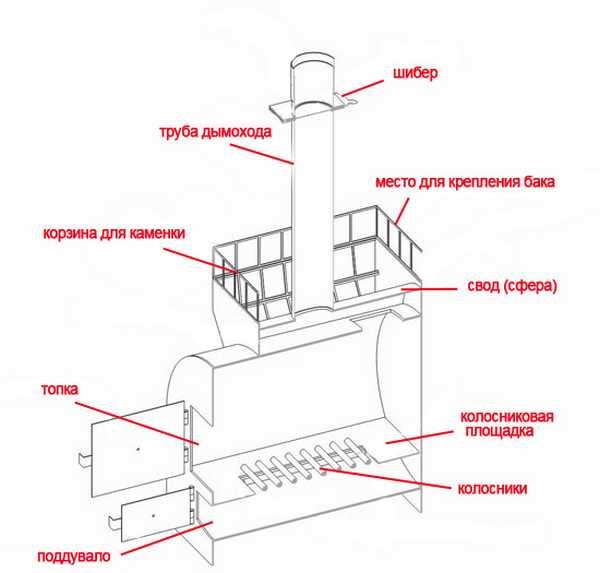Схема. Банная печь из трубы