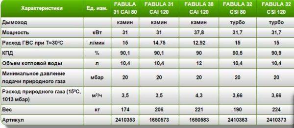 Технические характеристики Beretta Fabula Cai (CSI)