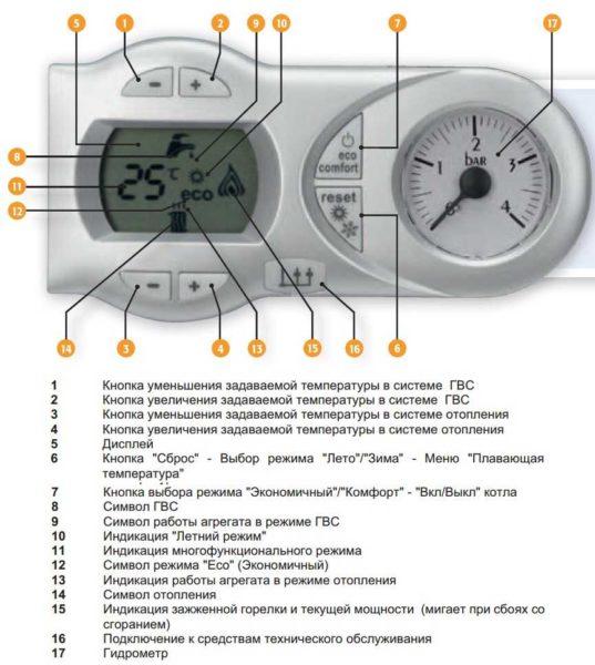 Панель управления и индикации  Divaitech