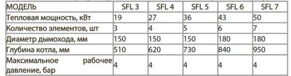 Технические характеристики Ferroli SFL