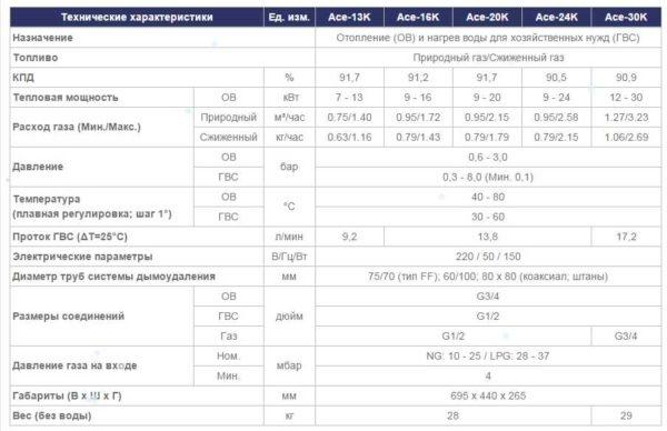 Технические характеристики Navien  Ace Turbo