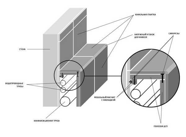 Можно сделать одну из панелей (верхнюю) на магнитах
