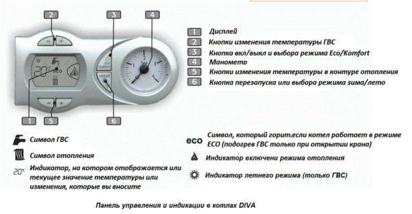 Панель управления и индикации котлов Diva