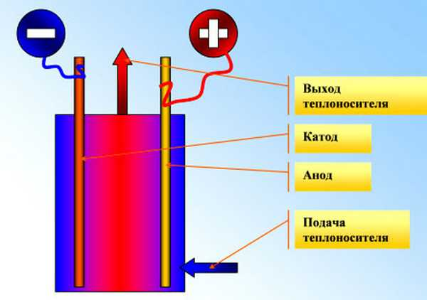 Принцип действия электродных котлов  основан на ионизации молекул электролита (воды) и  выделении тепла при их движении к электродам