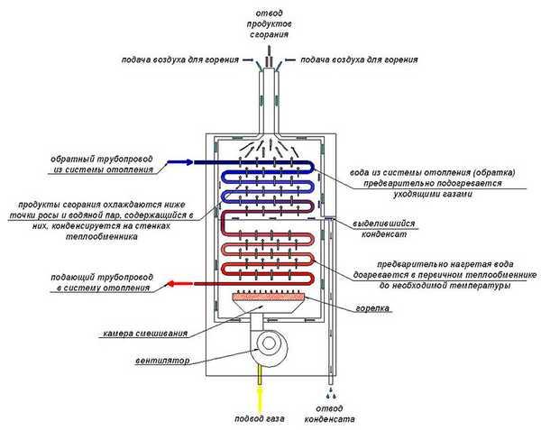 Принцип действия конденсационных котлов