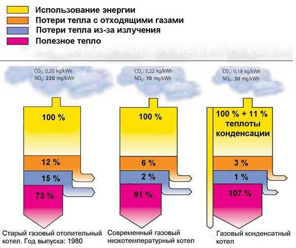 Почему КПД у конденсационных котлов больше 100%