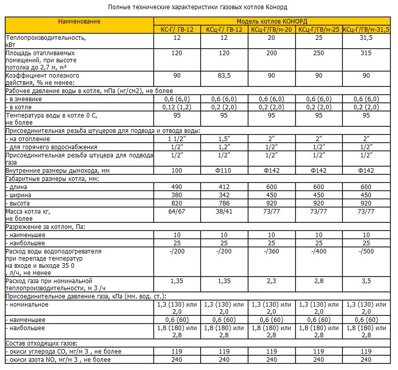 учет расходы на бытовой газ