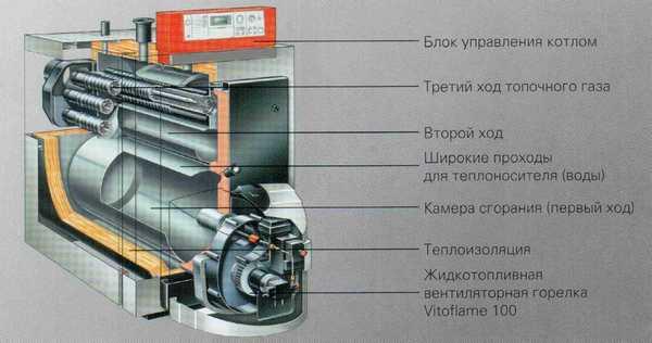 Теплообменник в котлах на отработке делается двух или трех ходовой
