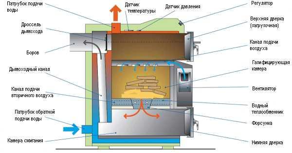 Котлы на дровах, которые одновременно греют воду для горячего водоснабжения называют двухконтурными