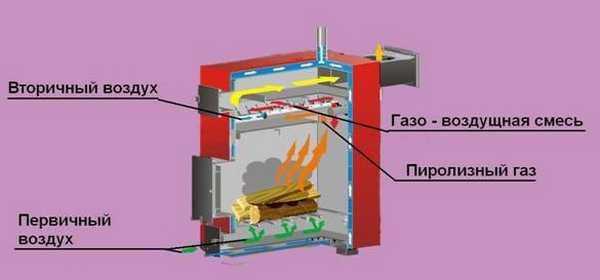 Суть процесса пиролиза - в первично камере горит топливо - во вторичной - газы, которые при этом