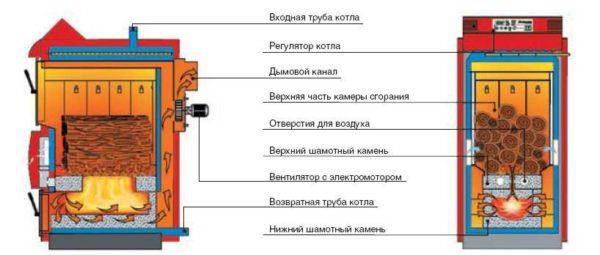 Принцип работы котла пиролизного (газогенераторного)