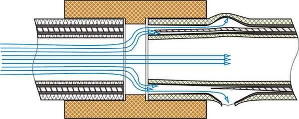 При центральном расположении фольги два слоя полипропилена свариваются далеко не всегда. Вот что получится через несколько лет