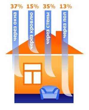 Мощность котла зависит от площади отапливаемого помещения и потерь тепла