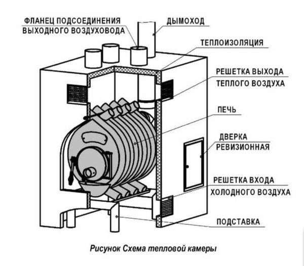 Тепловая камера позволит аккумулировать тепло от печи. От нее уже можно разводить воздуховоды по комнатам