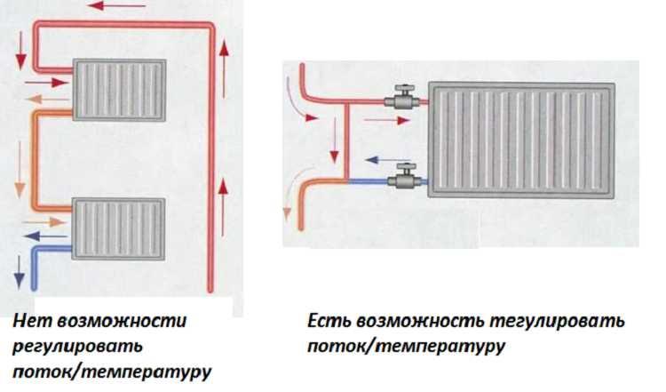 Для того чтобы была возможность регулировать температуру  на радиаторе ставят байпас и краны