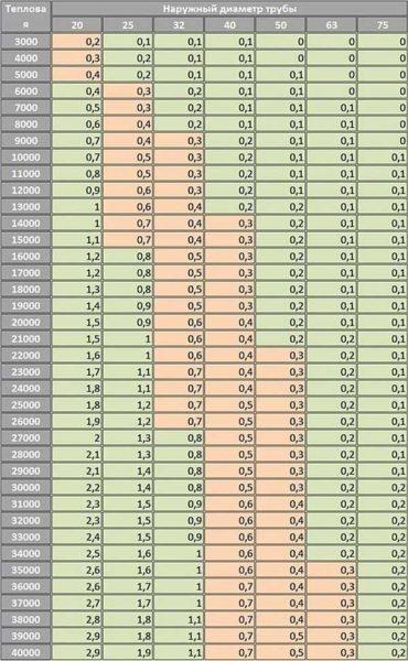 Таблица для расчета диаметра полипропиленовых труб отопления. Режим работы 80/60 с дельтой температур 20оС