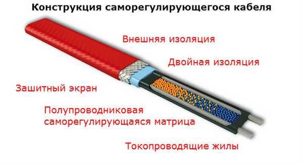 Достоинство саморегулирующегося кабеля - возможность изменять количество выделяемого тепла