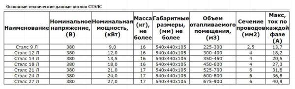 """Технические характеристики котлов """"Галан Стэлс"""""""