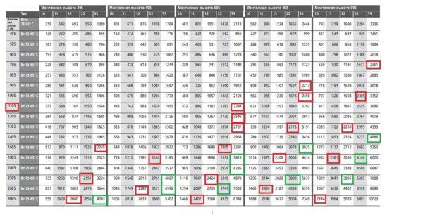 Таблица расчета тепловой мощности стальных радиаторов Kermi