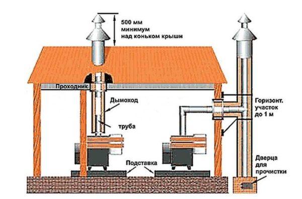 Разрешены оба вида вывода дымохода: через кровлю или в стену