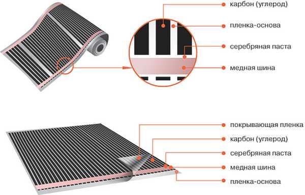 При выборе обратите внимание та плотность карбонового слоя и на состояние шины