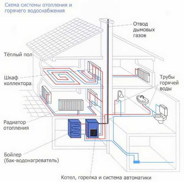 Система автономного отопления двухэтажного дома с принудительной циркуляцией (насос встроенный в котле)