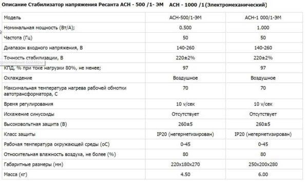 """Технические характеристики  электромеханических стабилизаторов """"Ресанта"""""""