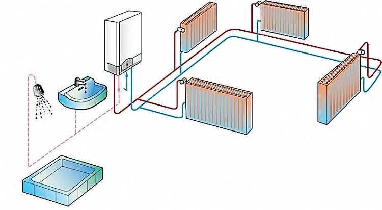 Газовый котел может быть одноконтурным или двухконтурным
