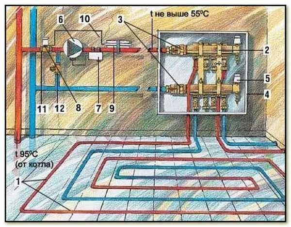Как сделать тёплые полы от водяного отопления в деревянном доме