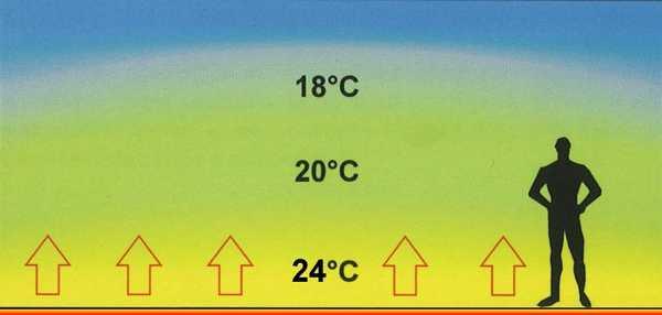 Теплый пол создает температурный режим, оптимальных для хорошего самочувствия