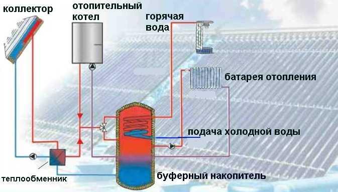 Принципиальная схема отопления дома с солнечными коллекторами