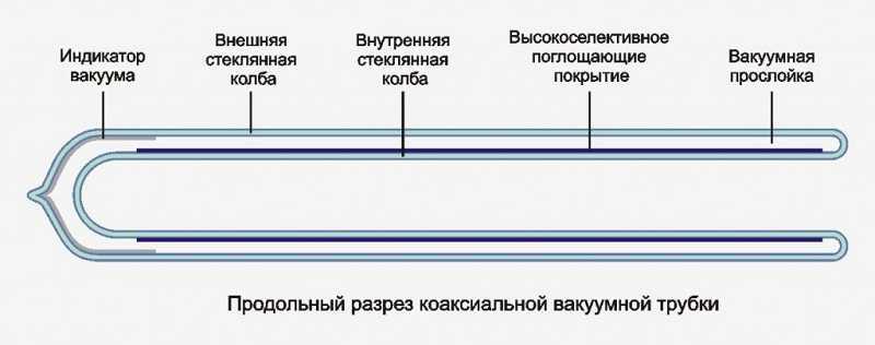 Коаксиальная трубка