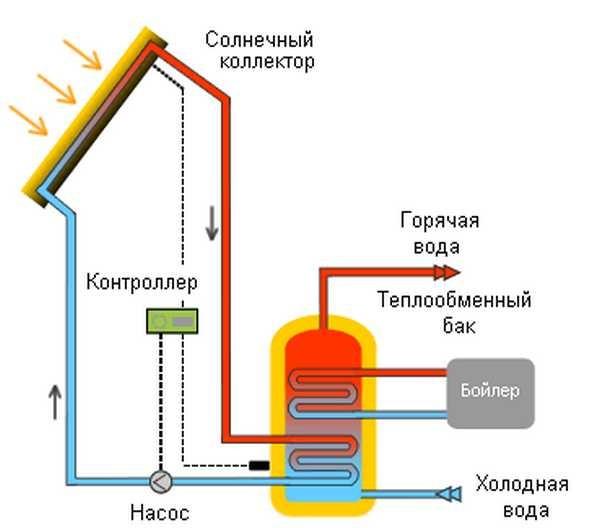 Если через коллектор протекает антифриз, в баке стоит теплообменник