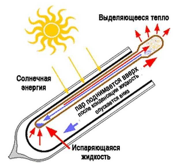 Схема работы теплового канала Heat-pipe