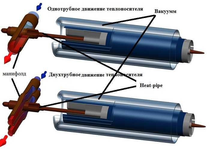 Самые популярные трубки в разрезе выглядят так