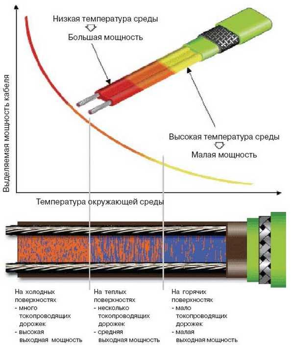 Саморегулирующиеся провода могут изменять количество выделяемого тепла в зависимости от собственной температуры
