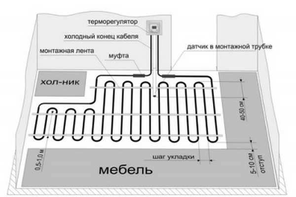 Схематически схему электрического теплого пола можно представить так. Тут использован одножильный резистивный кабель