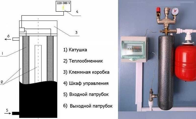 Одна из разновидностей электрокотлов - индукционный котел. Занимает очень мало места и просто устанавливается, работать может в низкотемпературном режиме