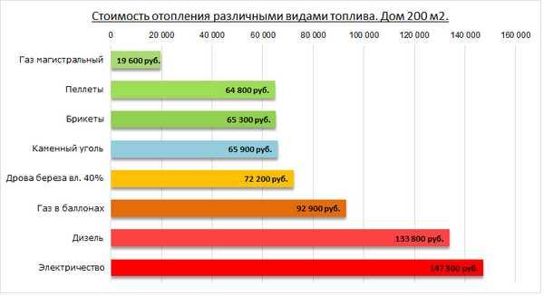 Стоимость отопления в зависимости от используемого вида топлива
