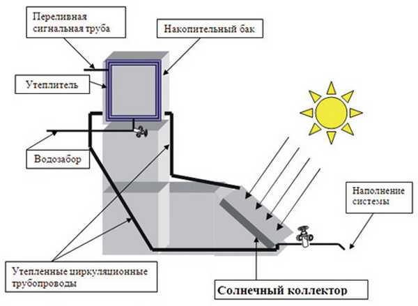 Нагрев воды от солнечной энергии