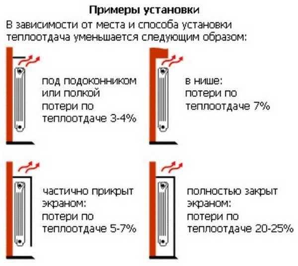 Кроме типа подключения радиаторов нужно выбрать место установки
