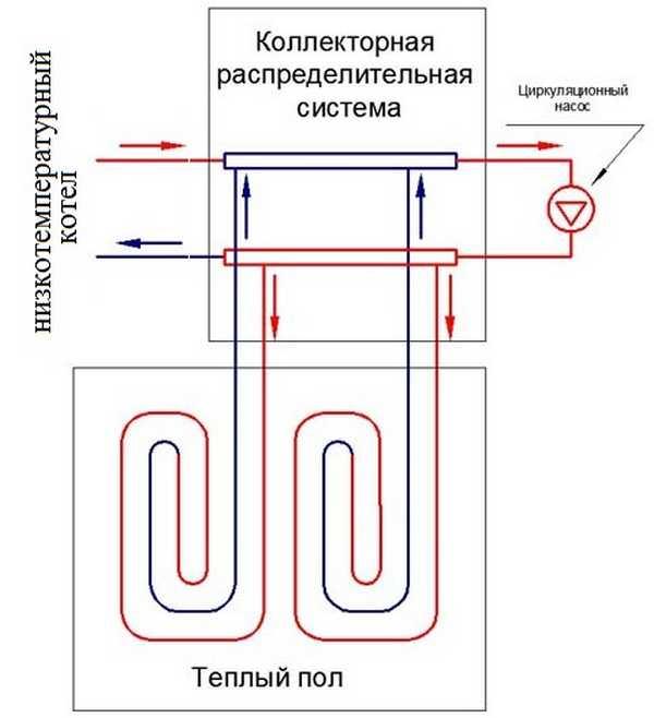 Если котел может выдавать температур теплоносителя 40-45оС, то его подключают напрямую к коллекторной группе