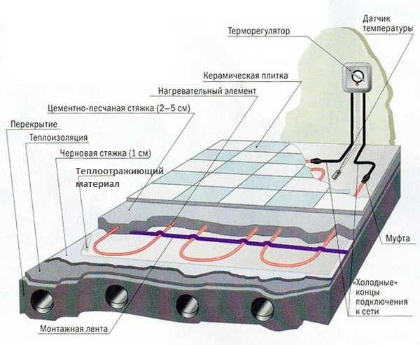 Схема электрических теплых полов под плитку