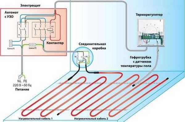 Состав системы электрического подогрева пола